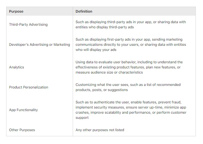 App Store Privacy Policy Details