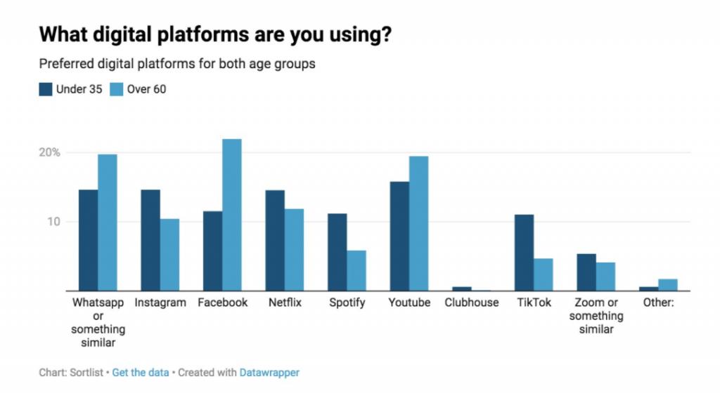 App Marketing Trends - Social media app
