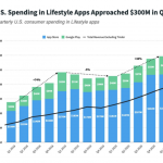 Lifestyle app consumer spending rises 30% in Q1 2021
